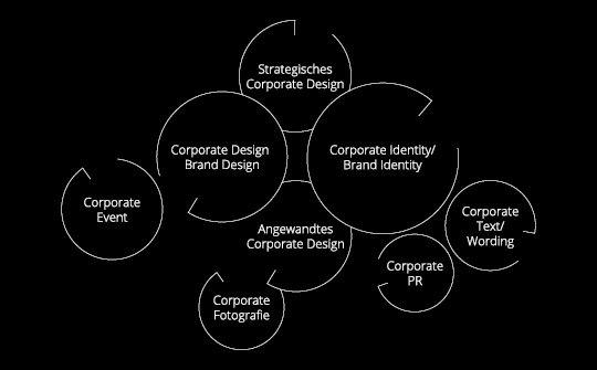 Schaubild – Corporate all in one negativ